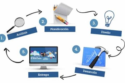Creación de Páginas Web en Torreón